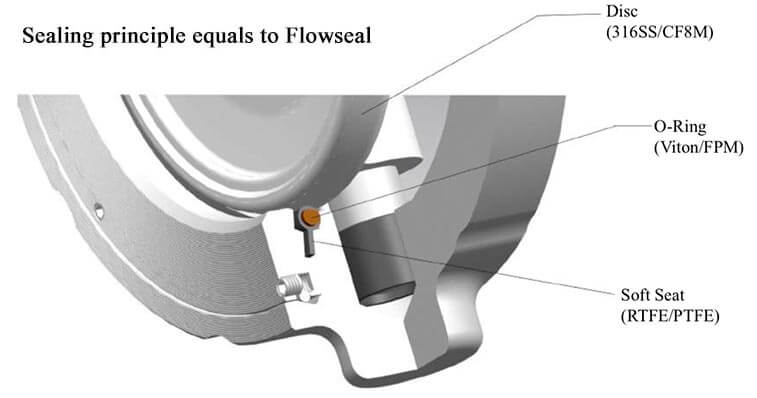 Soft-Sealing-Principle-equal-to-Flowseal