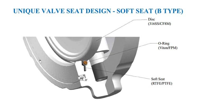 unique seat design b type