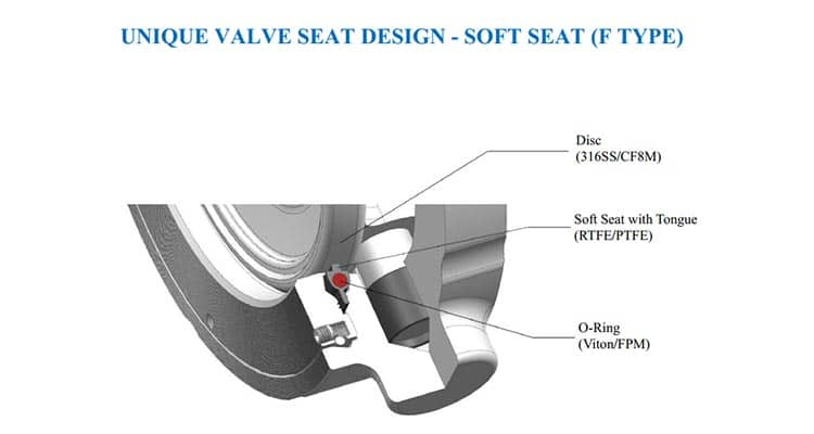 unique seat design f type
