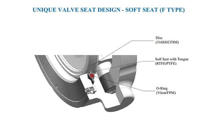 unique seat design f type